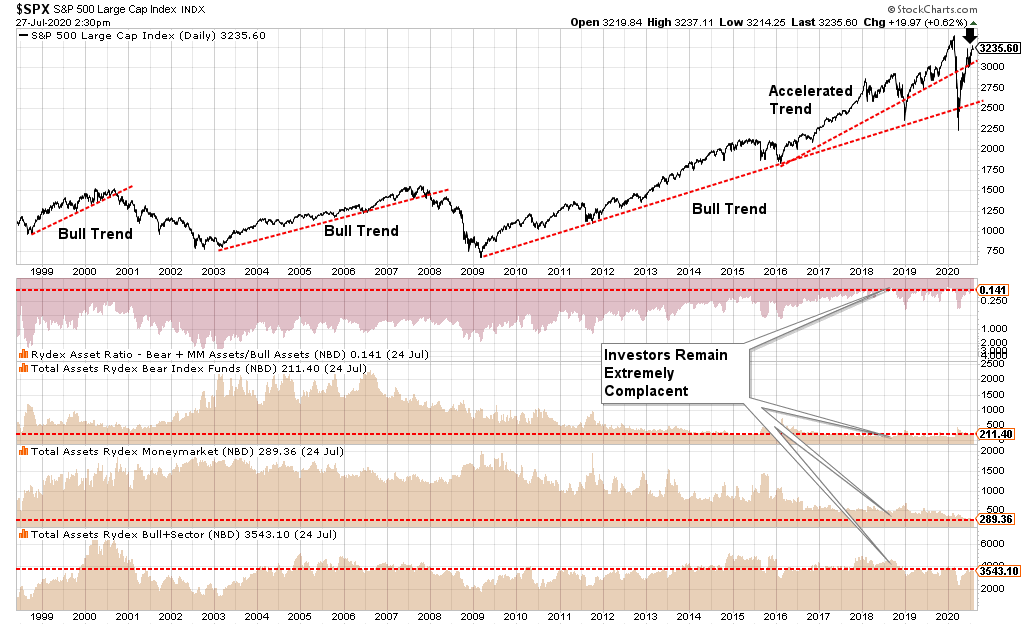 sellable rally risk, Technically Speaking: Looking For A Sellable Rally To Reduce Risk.