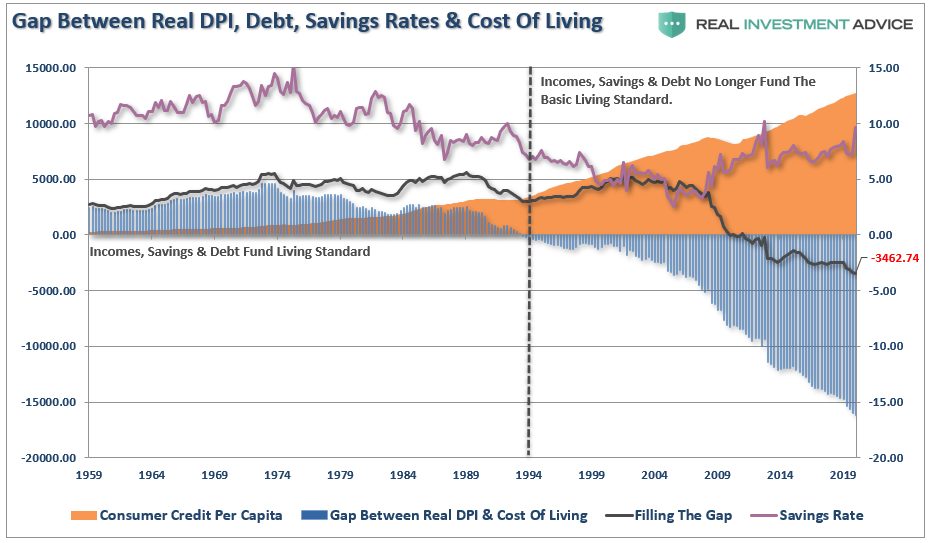 Fed Inflation, #MacroView: Fed Wants Inflation But Their Actions Are Deflationary
