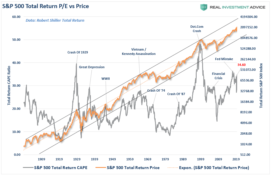 Soros Market Bubble, #Macroview: Why Soros Just Called The Market A Bubble