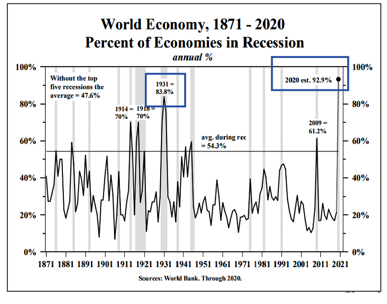 Recession, Shedlock: Unprecedented Recession Synchronization