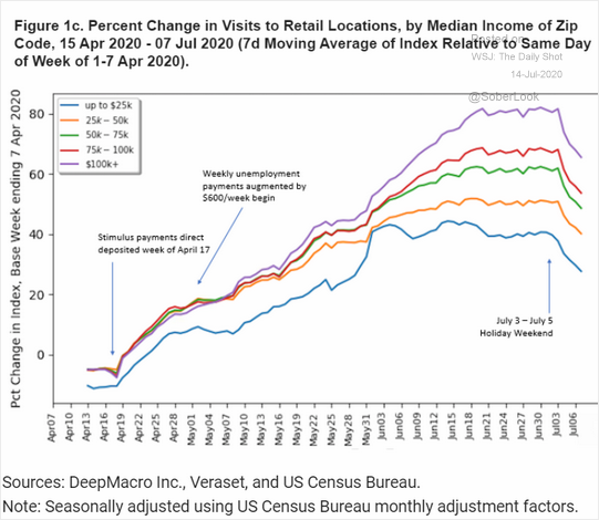 Consumer economic bailout, Will Consumers Bailout The Economy?